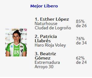 Beatríz Gómez - Extremadura Arroyo - Mejor Líbero