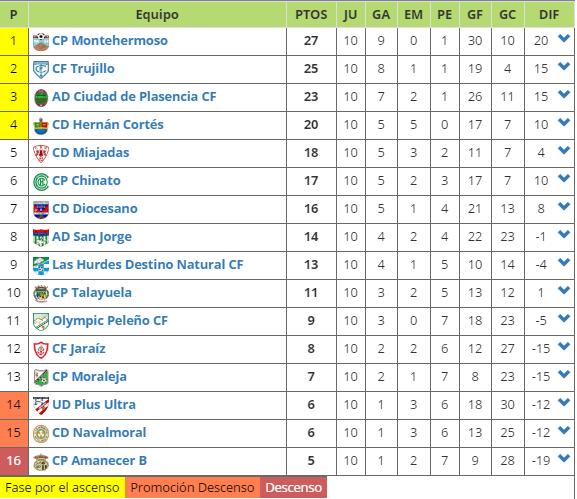 clasificacion-jornada-10-primera-division-extremena-grupo-1