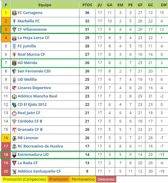 segunda-b-grupo-4-clasificacion-jornada-17 - Deportes Extremadura