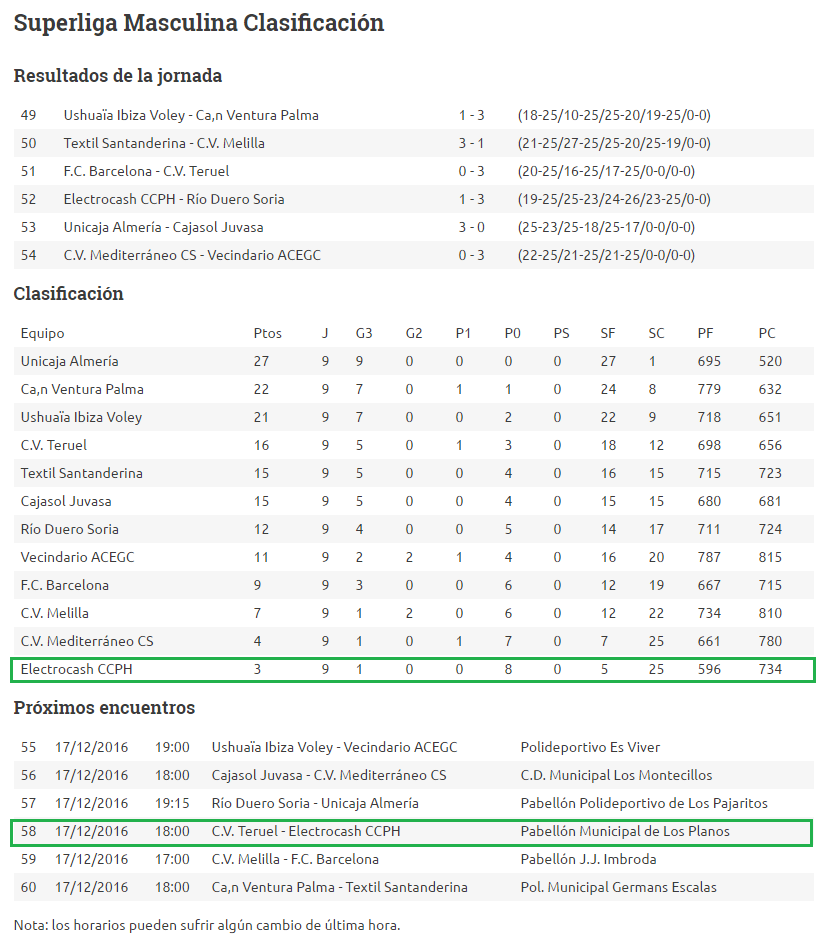 Superliga Masculina Clasificación y Próxima Jornada del Electrocash