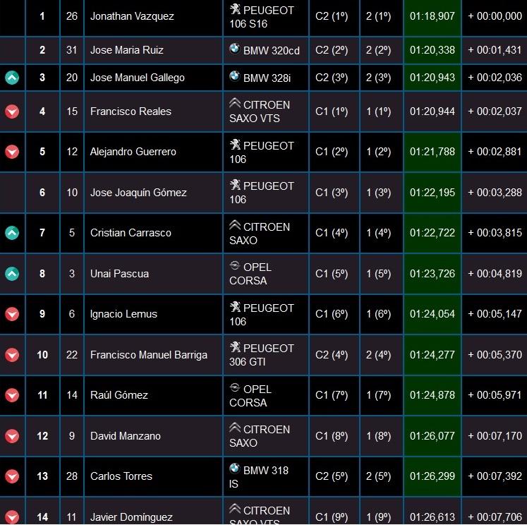 Clasificación - El pacense Jonathan Vázquez se apunta el III Slalom La Morera