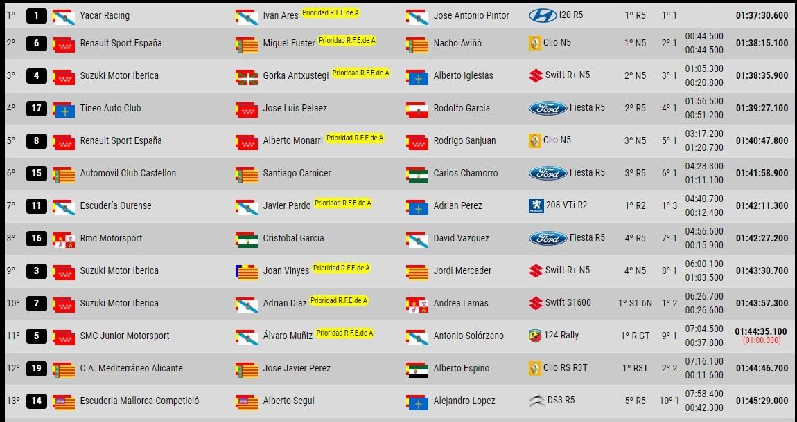 Tercera plaza para Reyes y Espinar en la Copa Dacia del Rally La Nucía Trofeo Costa Blanca