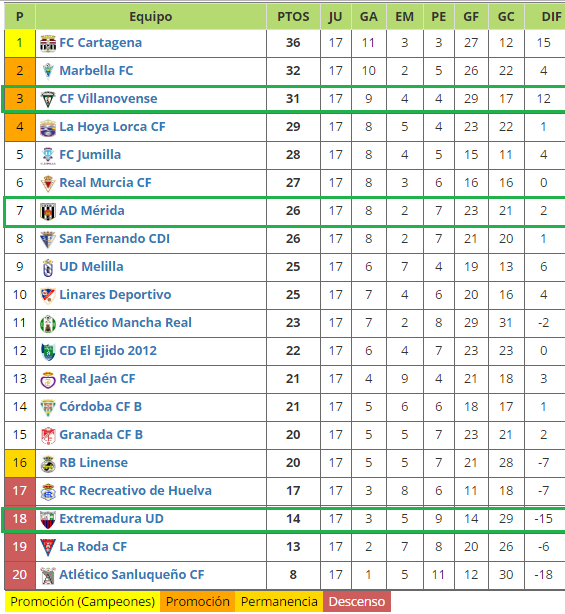 Beautiful Clasificacion Grupo Cuarto Segunda B Ideas - Casas ...