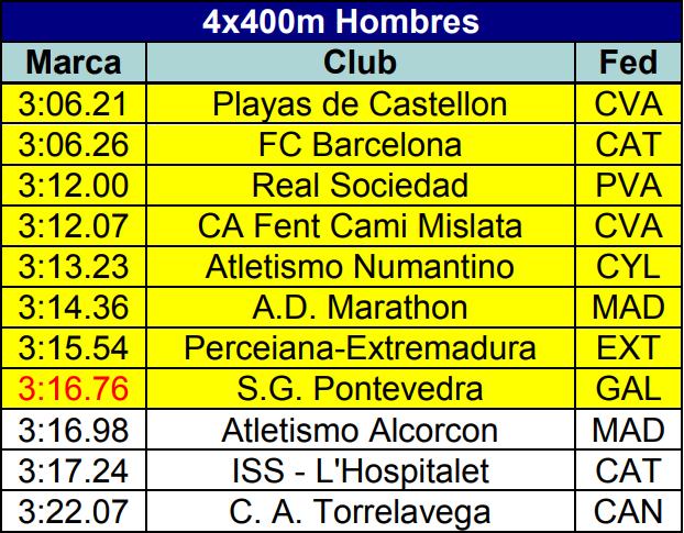 El relevo masculino del CAPEX estará presente en el Campeonato de España Absoluto por primera vez en su historia